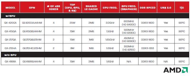 G-Series CPU options