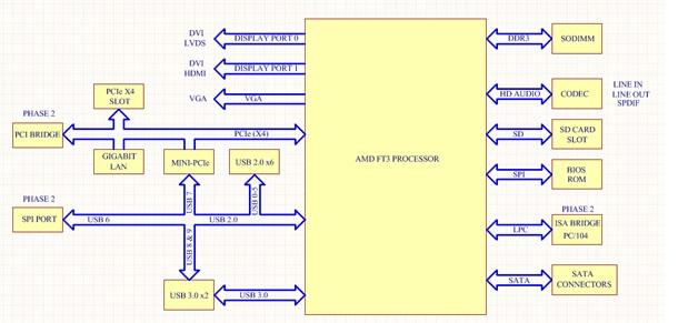 AMD G-Series - Block Diagram