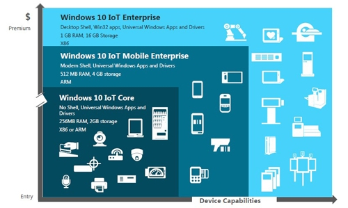 Welcome to embedded, Windows 10! Prices slashed   |