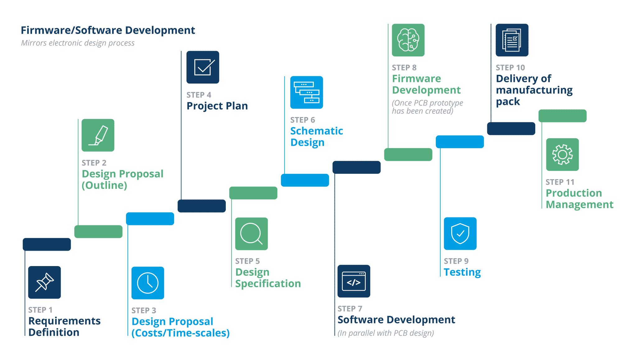 Firmware and Software Development