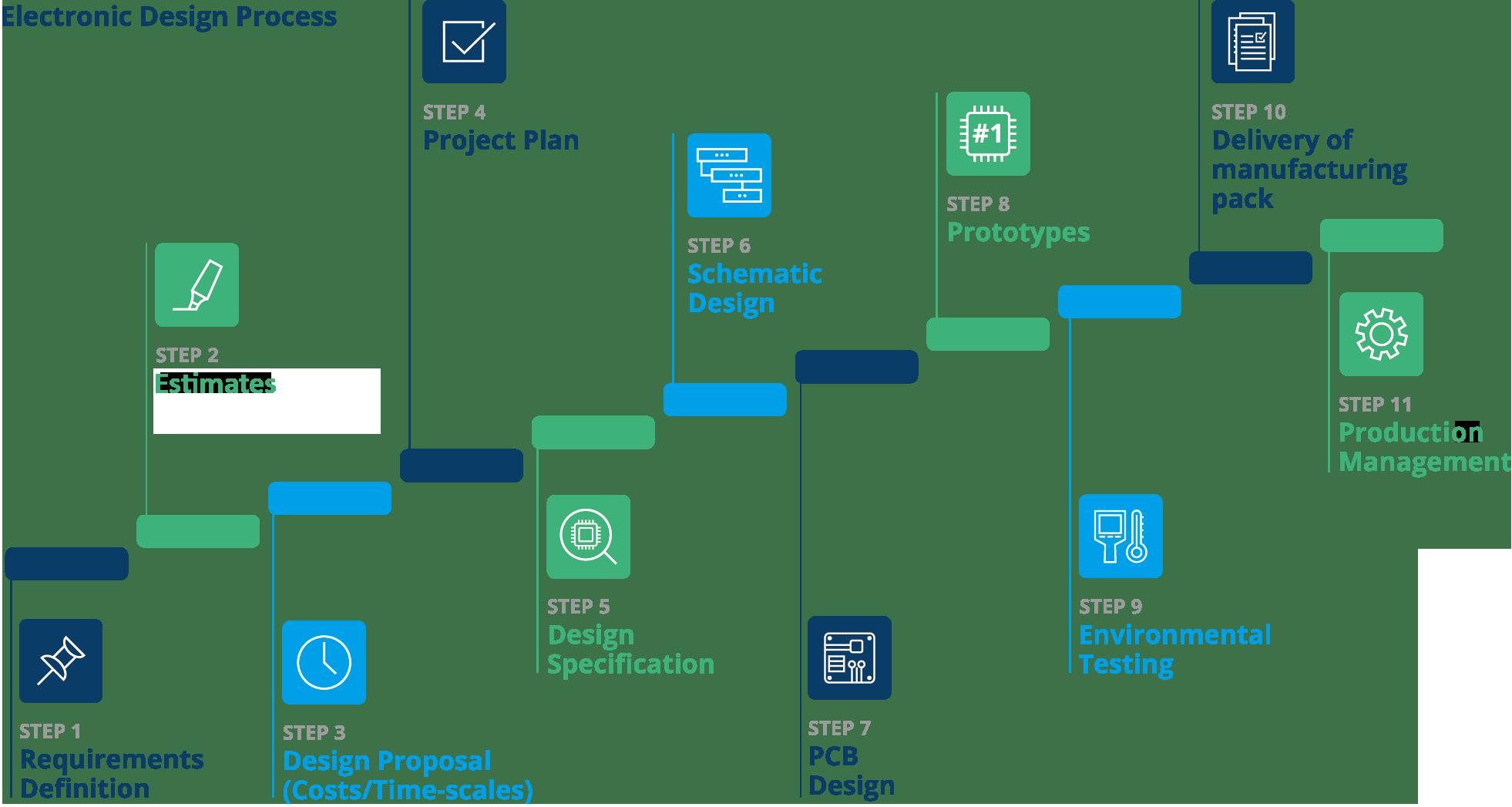 DSL-ElectronicDesignProcess